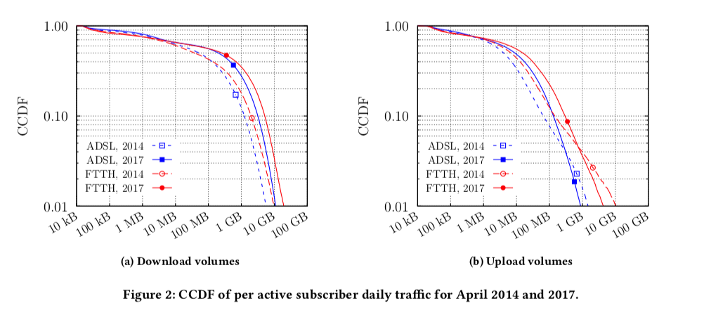 Distribution of the daily per-user traffic