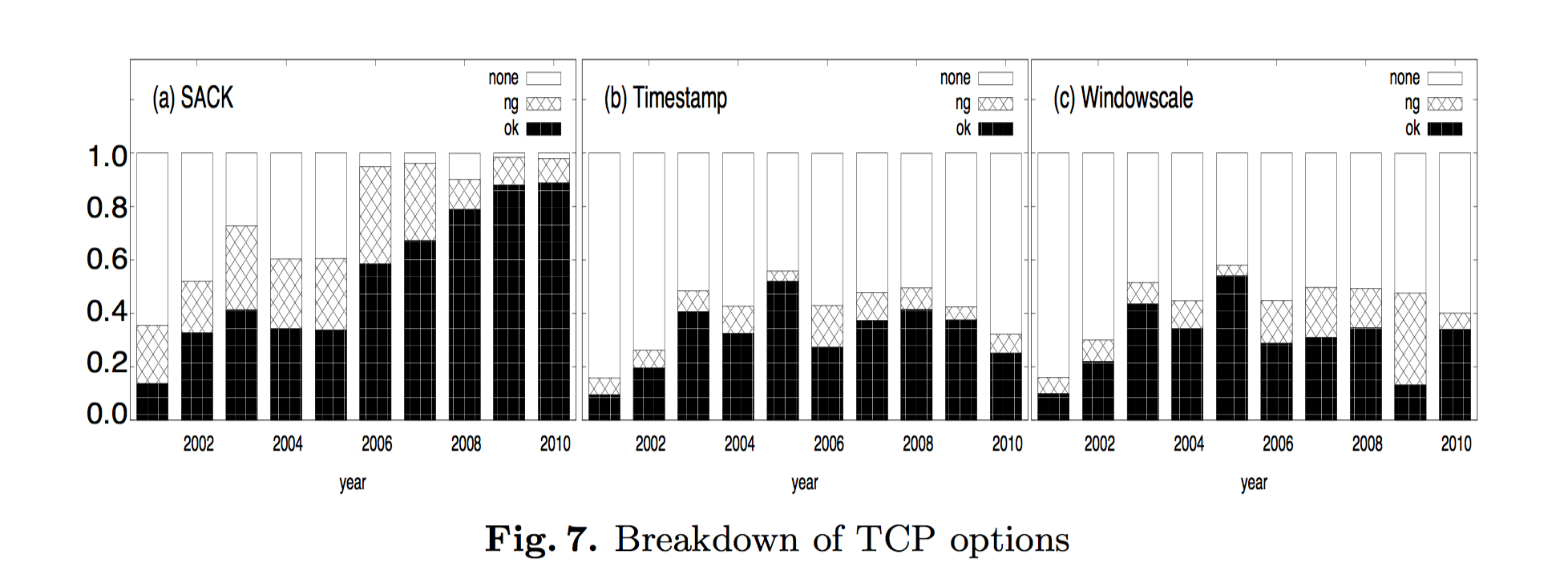 Deployment of TCP options over a decade